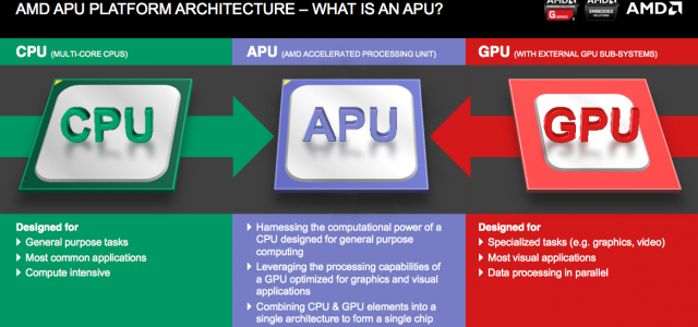 AMD APU's:  Are they a good budget gaming solution?