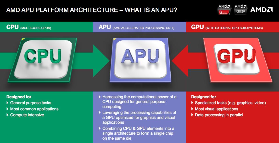Αποτέλεσμα εικόνας για what is an apu