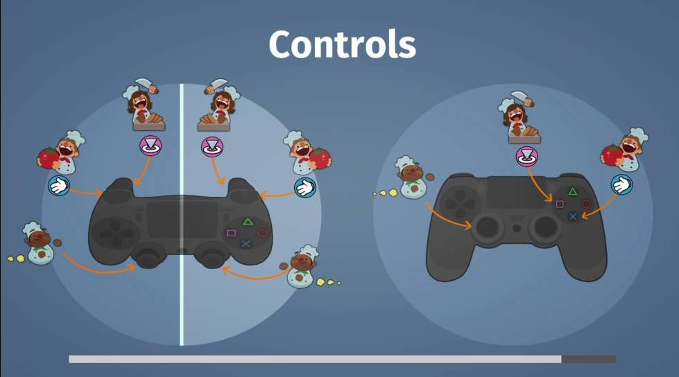Overcooked [Controls]